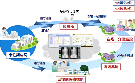 HumanBridge EHR Solution